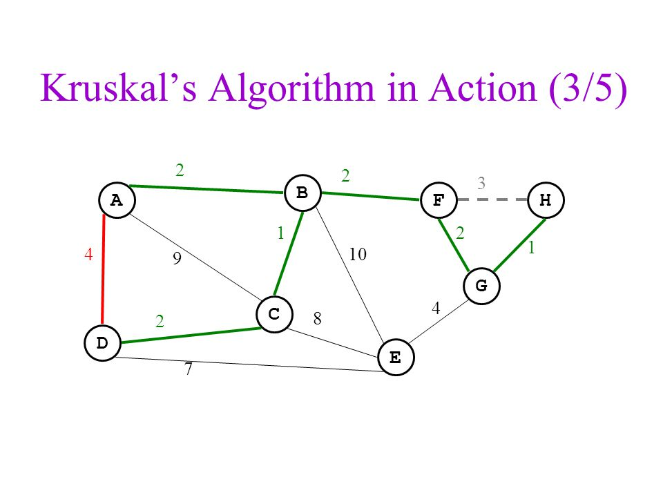 Kruskal's Algorithm in Action (3/5)