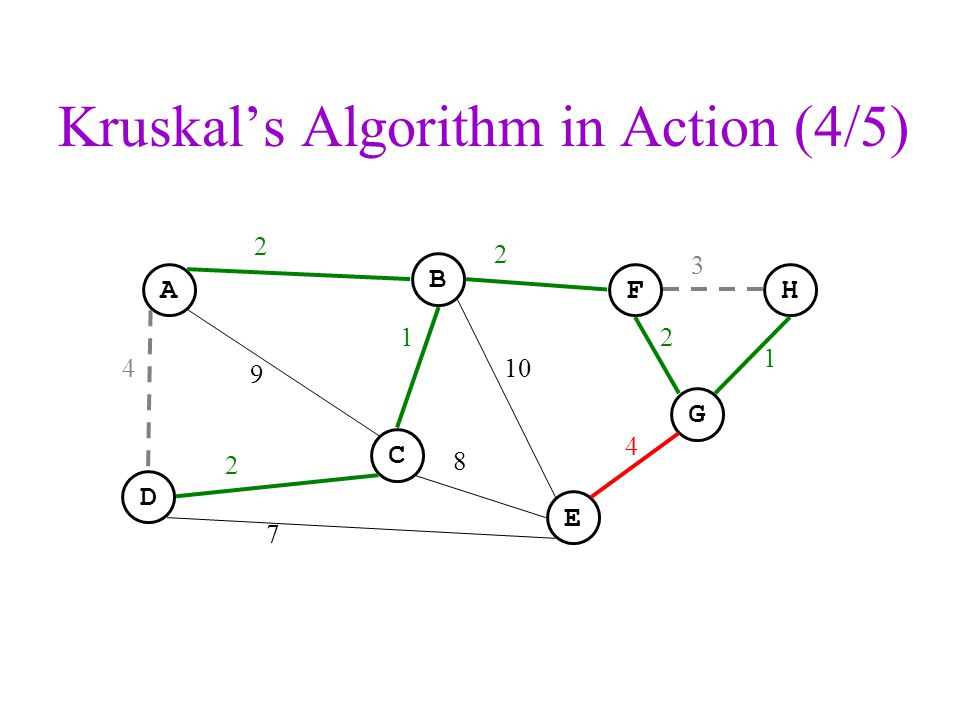 Kruskal's Algorithm in Action (4/5)