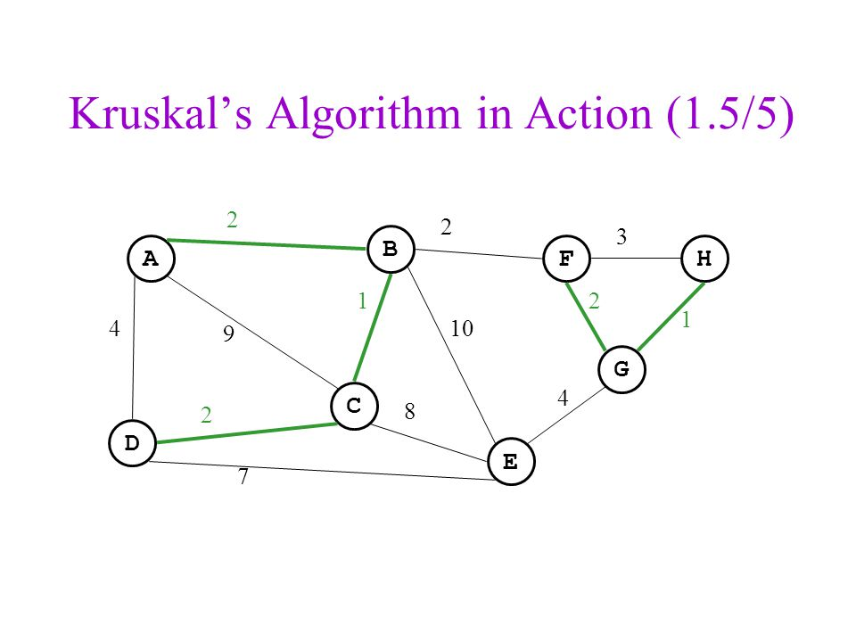 Kruskal's Algorithm in Action (1.5/5)