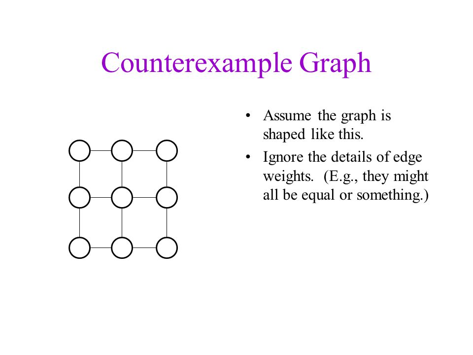 Counterexample Graph Assume the graph is shaped like this.