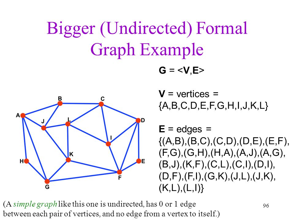 Bigger (Undirected) Formal Graph Example