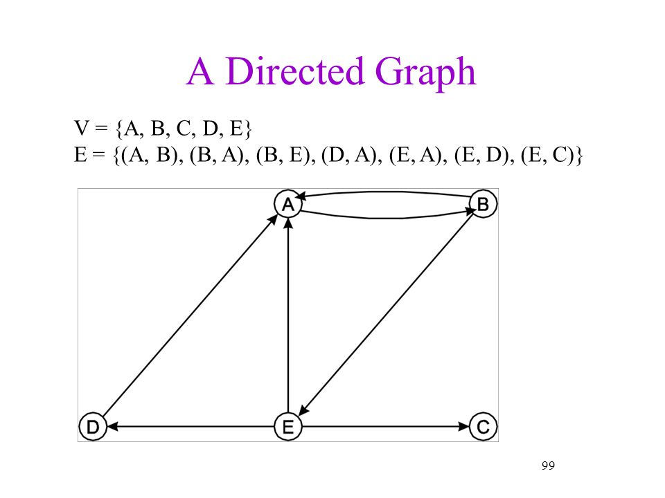 A Directed Graph V = {A, B, C, D, E}