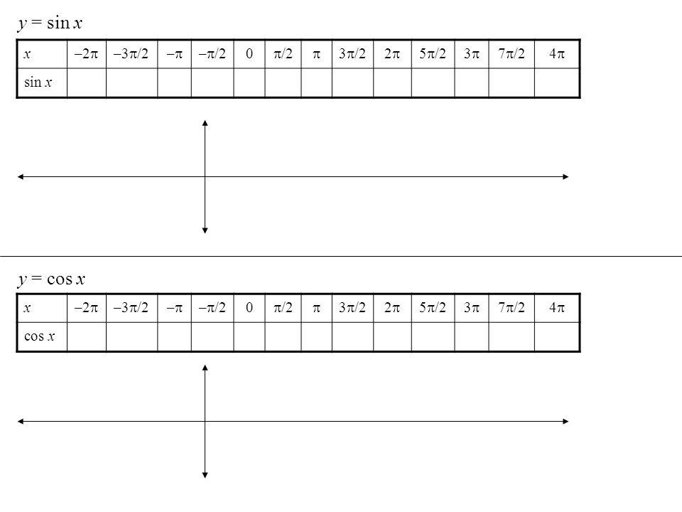 y = sin x y = cos x x –2 –3/2 – –/2 /2  3/2 2 5/2 3 7/2 4