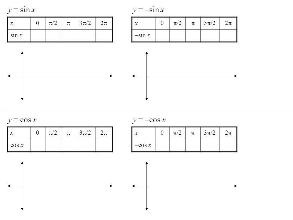 y = sin x y = –sin x y = cos x y = –cos x x /2  3/2 2 sin x x /2