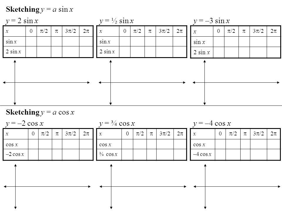Sketching y = a sin x y = 2 sin x y = ½ sin x y = –3 sin x