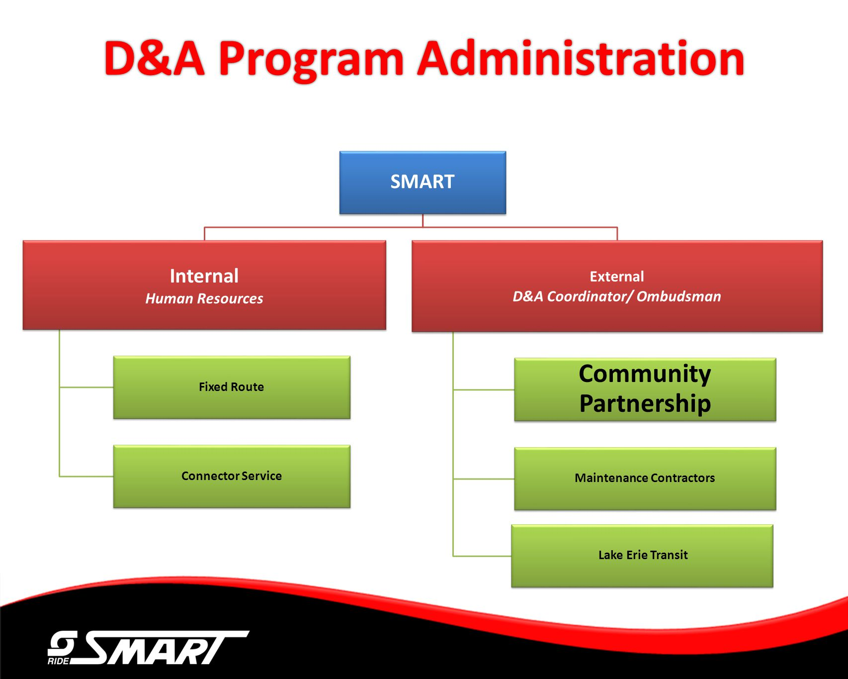D&A Program Administration