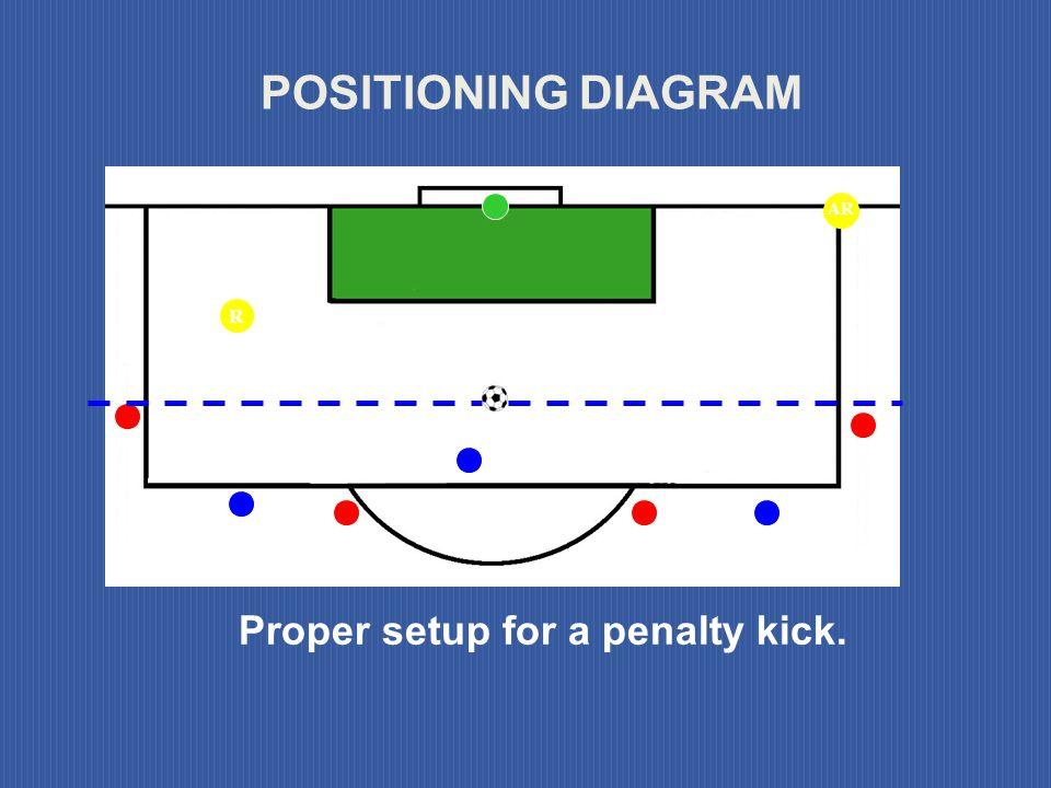 Proper setup for a penalty kick.