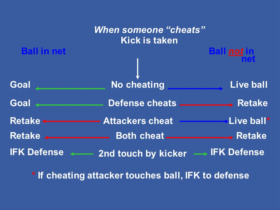 * If cheating attacker touches ball, IFK to defense