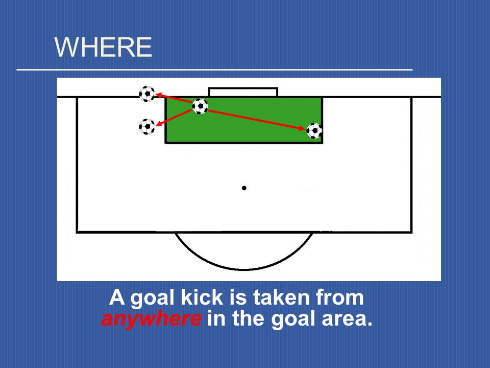 A goal kick is taken from anywhere in the goal area.