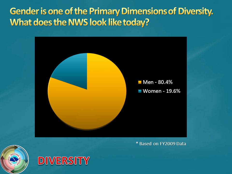 Gender is one of the Primary Dimensions of Diversity