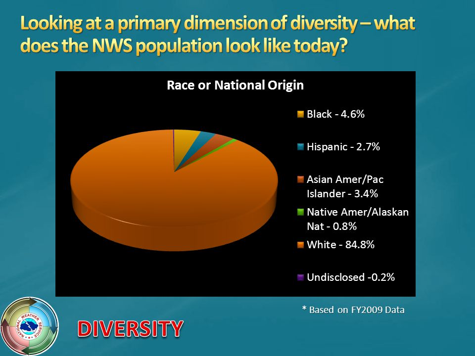 Looking at a primary dimension of diversity – what does the NWS population look like today