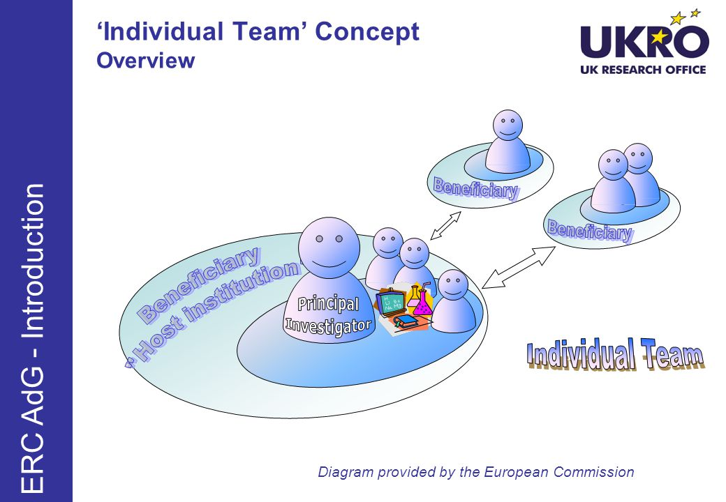 'Individual Team' Concept Overview