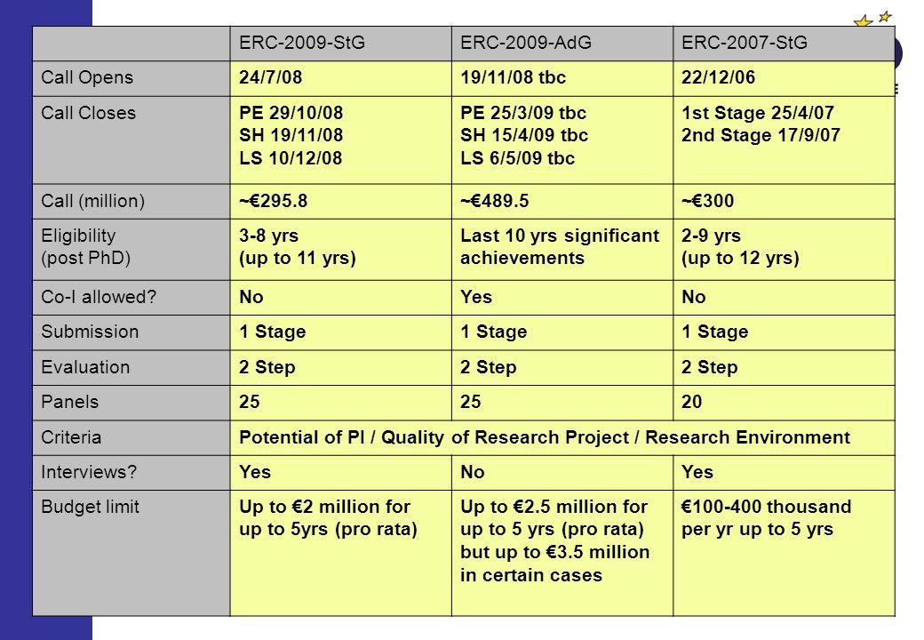 ERC-2009-StG ERC-2009-AdG. ERC-2007-StG. Call Opens. 24/7/08. 19/11/08 tbc. 22/12/06. Call Closes.