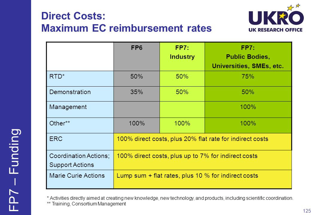 Direct Costs: Maximum EC reimbursement rates