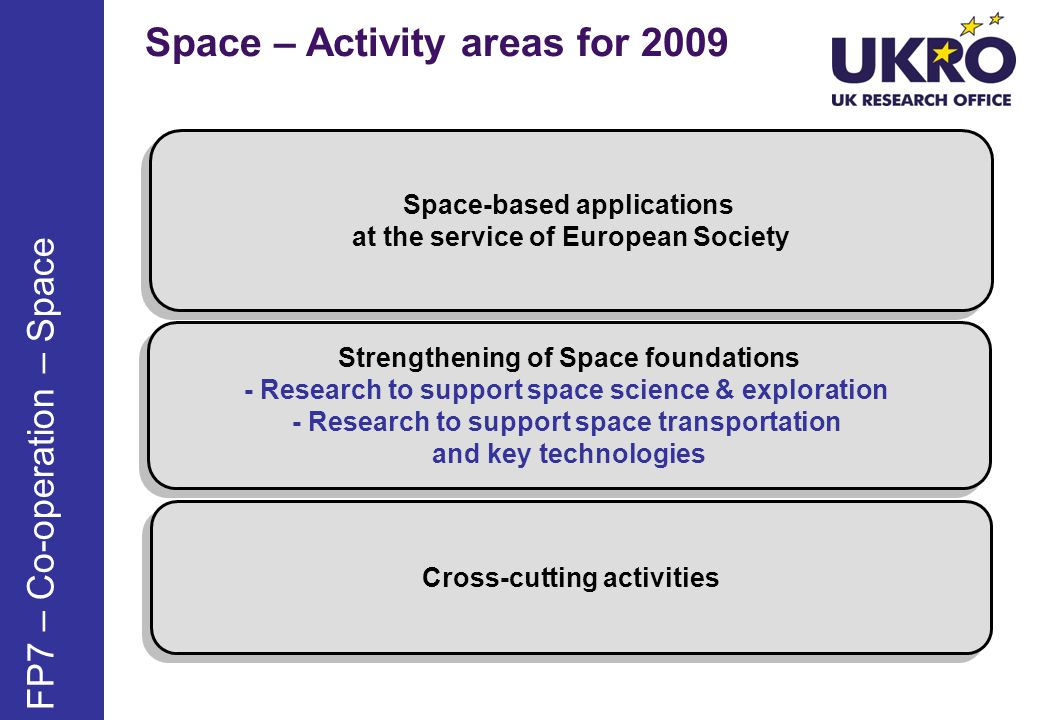 Space – Activity areas for 2009