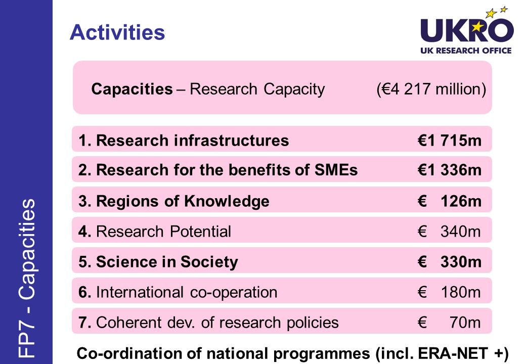 Activities FP7 - Capacities