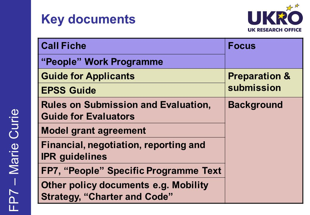 Key documents FP7 – Marie Curie Call Fiche Focus