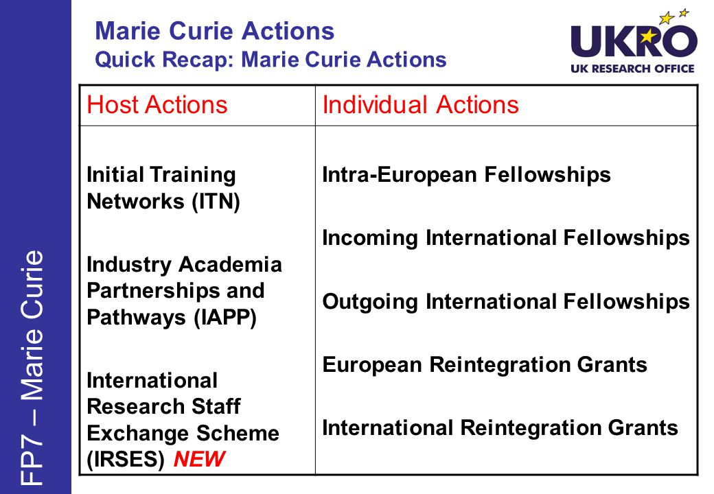 Marie Curie Actions Quick Recap: Marie Curie Actions