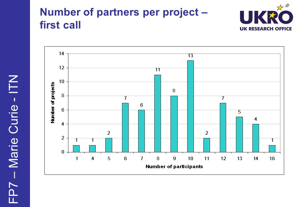 Number of partners per project – first call