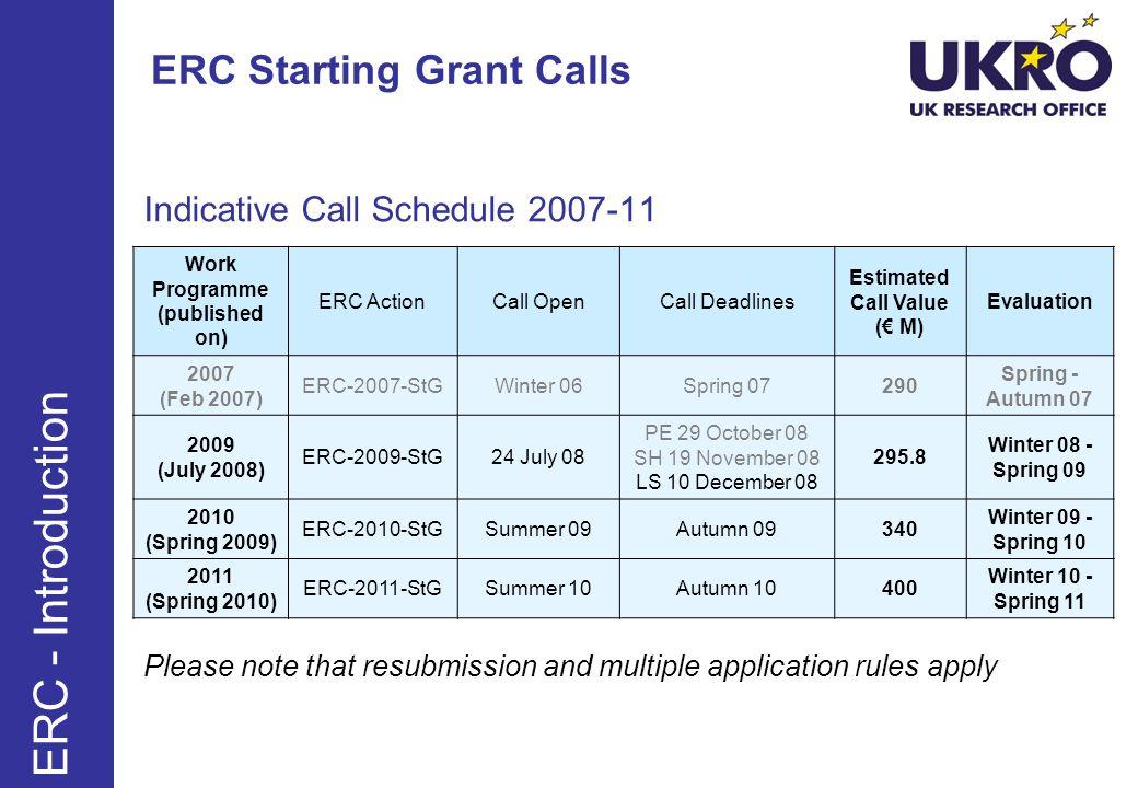 ERC Starting Grant Calls