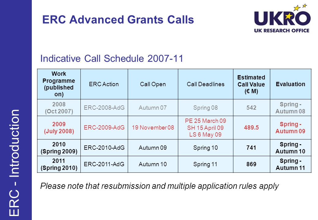 ERC Advanced Grants Calls