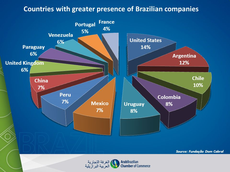 Countries with greater presence of Brazilian companies