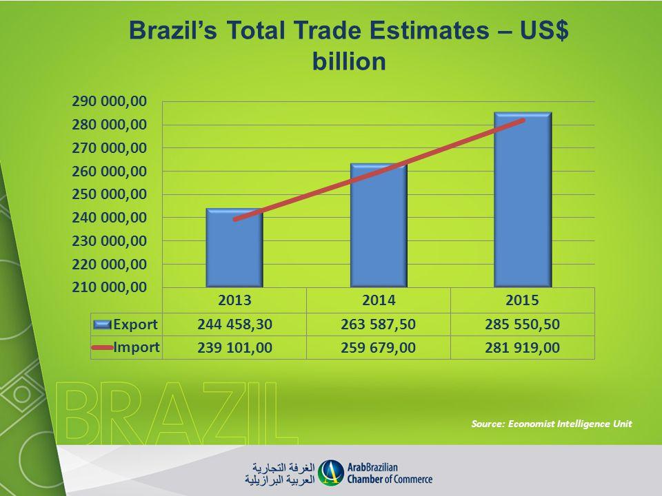 Brazil's Total Trade Estimates – US$ billion