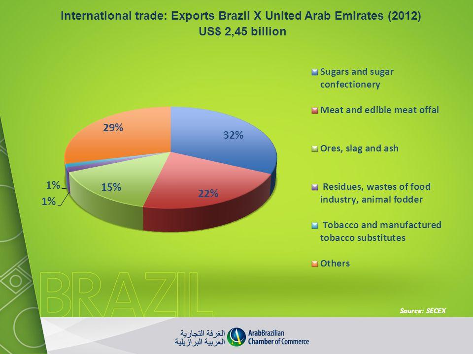 International trade: Exports Brazil X United Arab Emirates (2012)