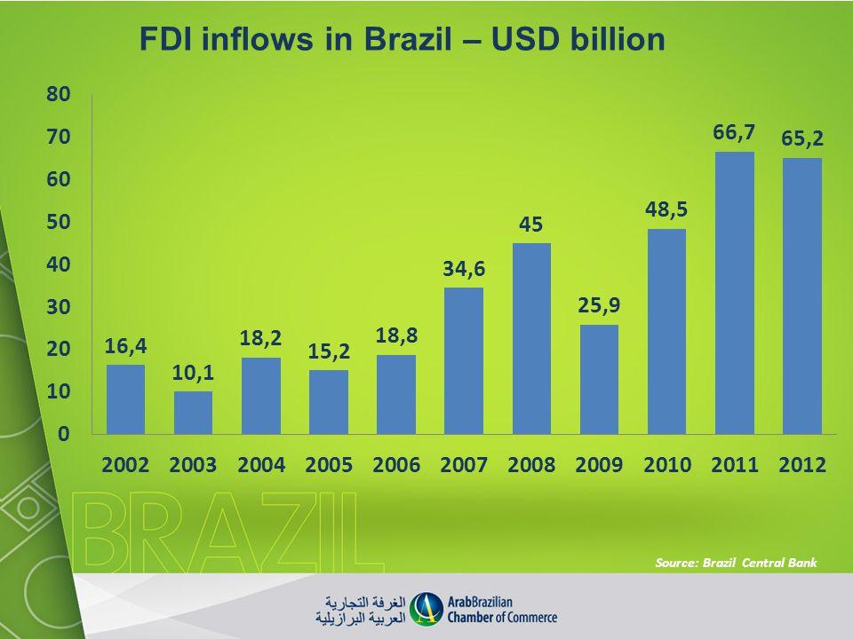 FDI inflows in Brazil – USD billion