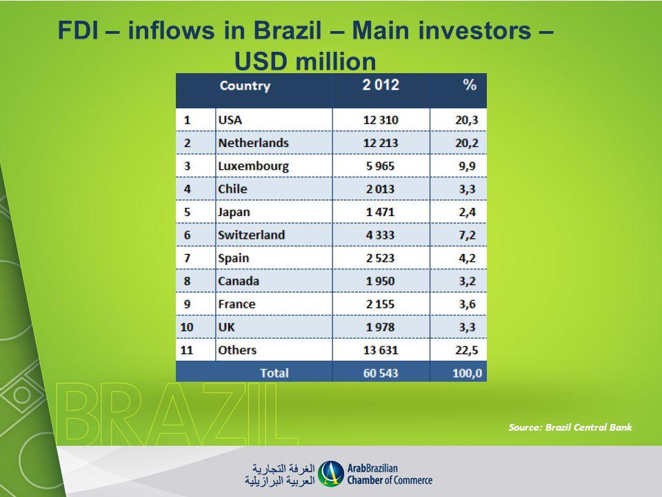 FDI – inflows in Brazil – Main investors – USD million