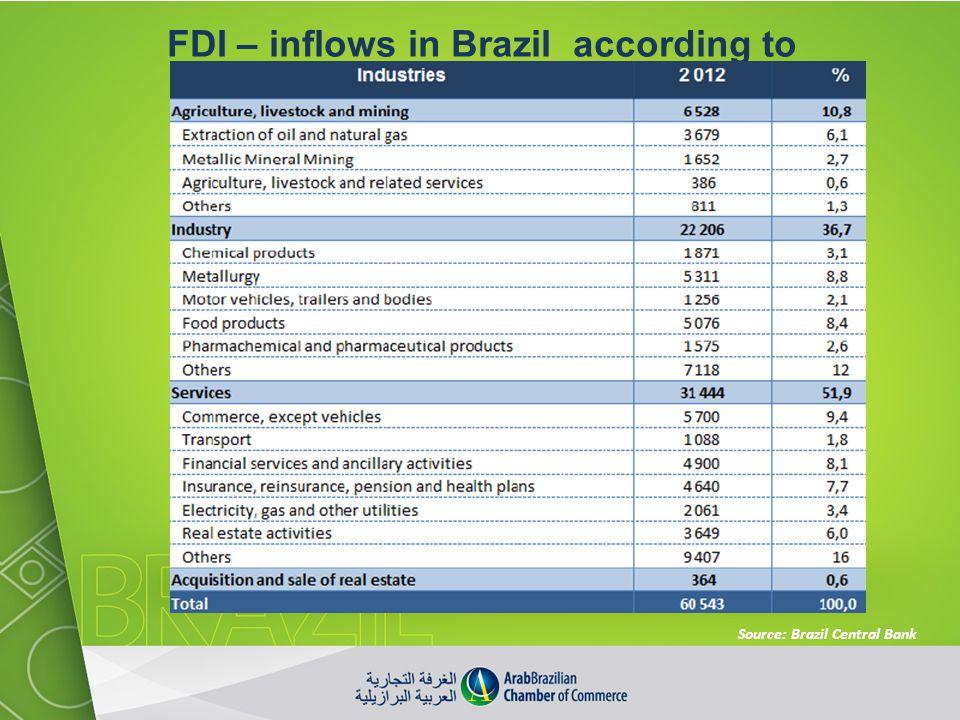 FDI – inflows in Brazil according to industries– USD million