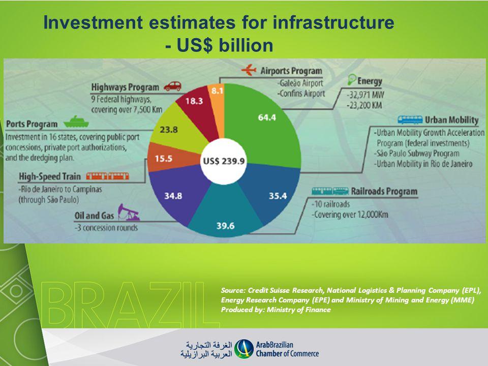 Investment estimates for infrastructure - US$ billion