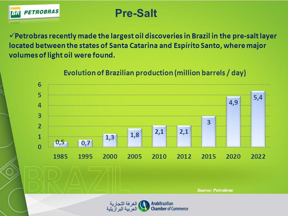 Pre-Salt