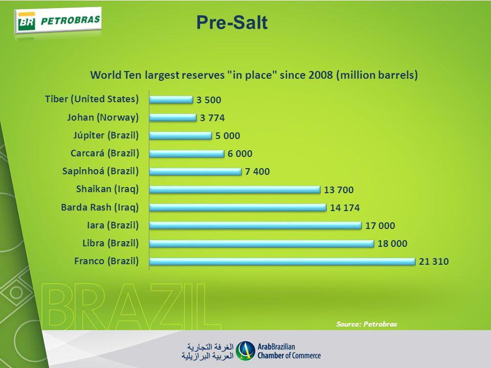 Pre-Salt Source: Petrobras