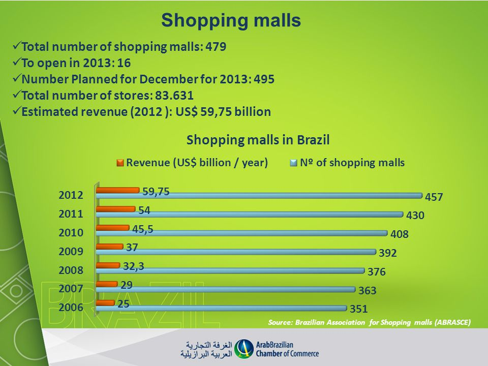 Shopping malls Total number of shopping malls: 479 To open in 2013: 16
