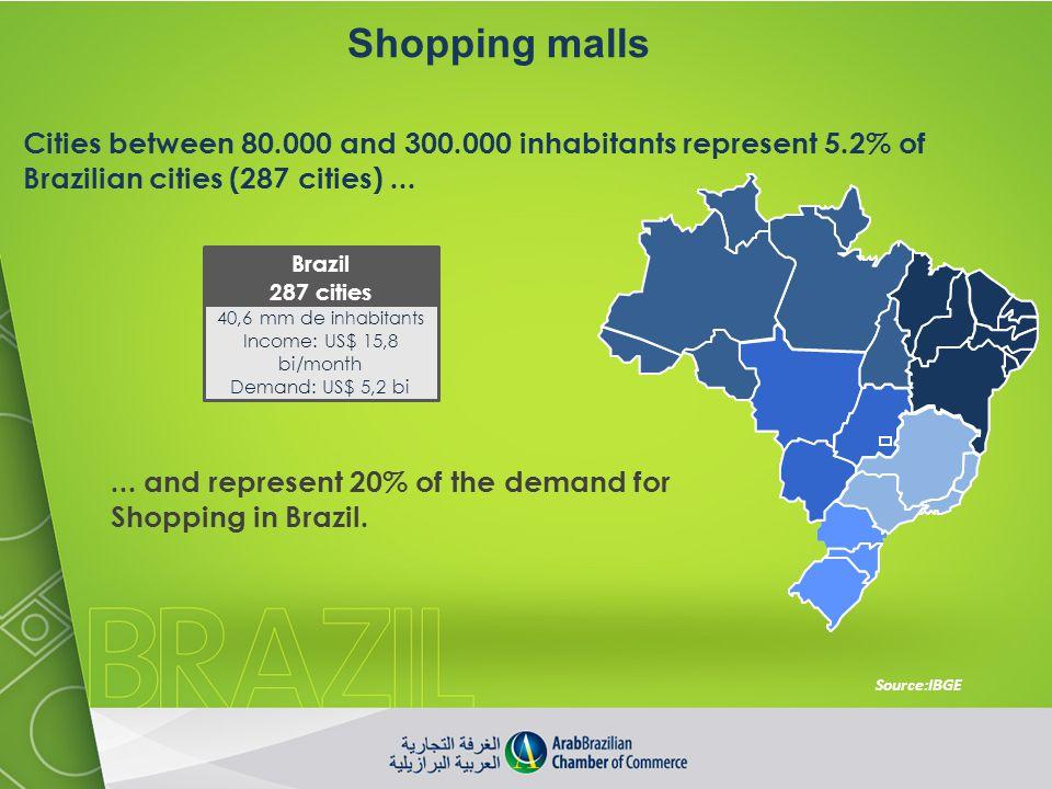 Shopping malls Cities between 80.000 and 300.000 inhabitants represent 5.2% of Brazilian cities (287 cities) ...