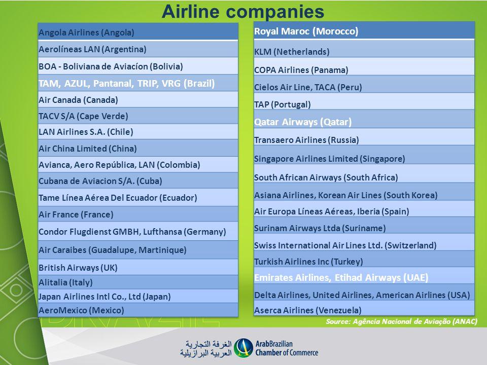 Airline companies Royal Maroc (Morocco)