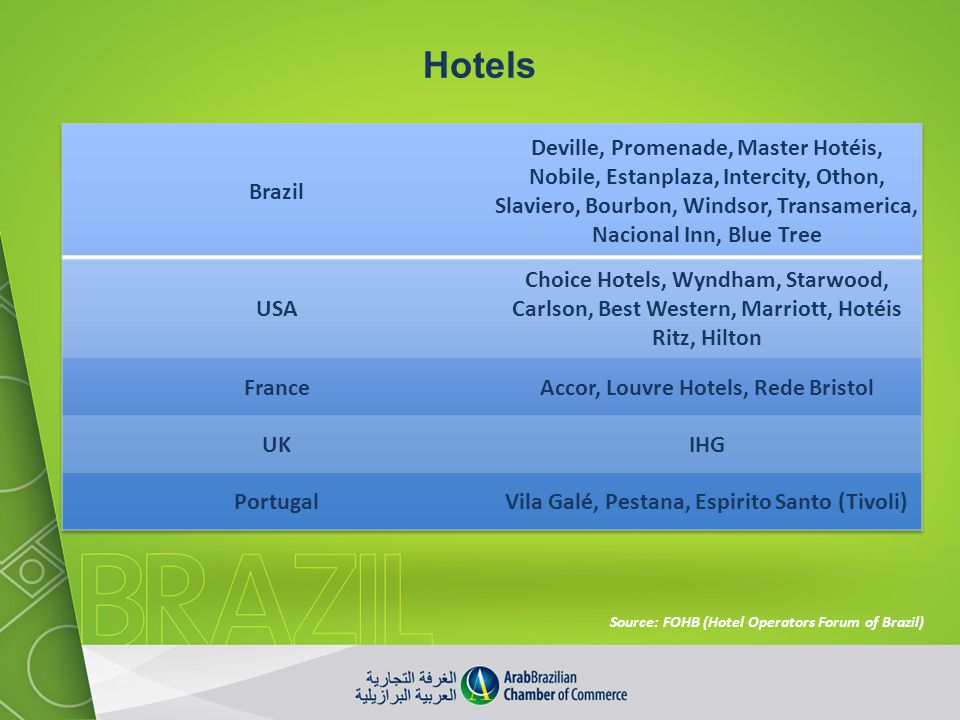 Hotels Brazil.