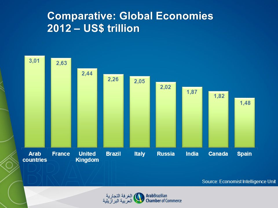 Source: Economist Intelligence Unit
