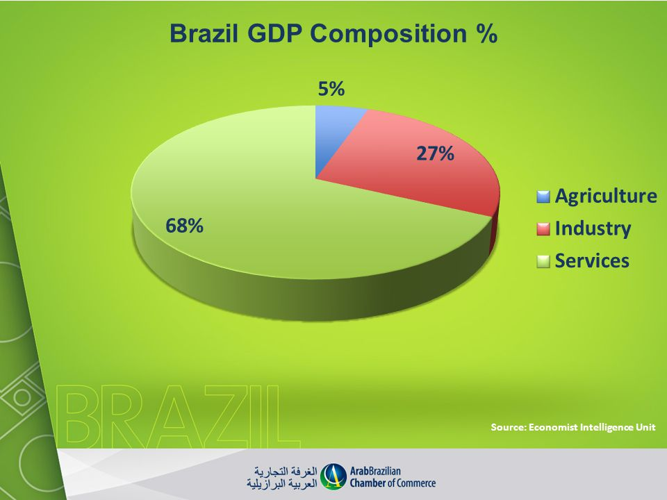 Brazil GDP Composition %