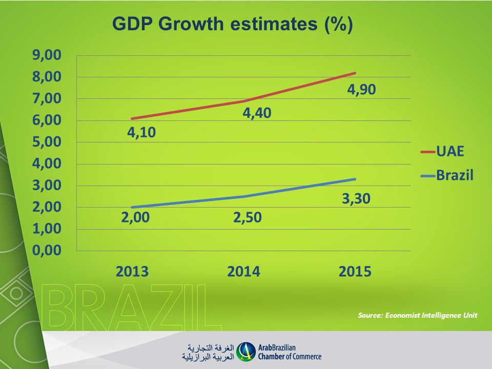 GDP Growth estimates (%)