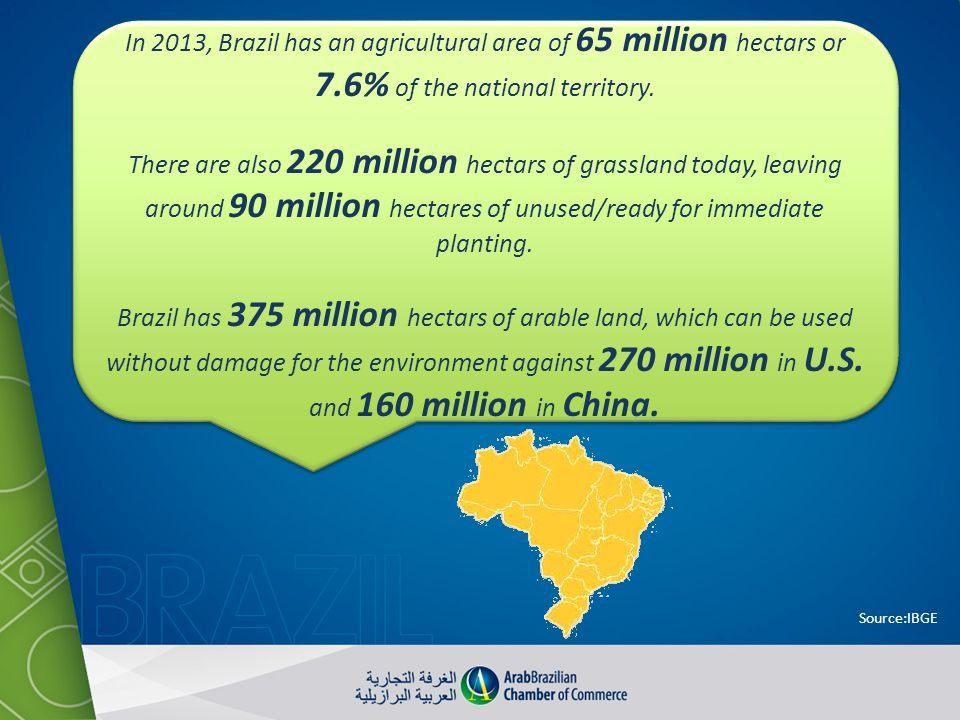 In 2013, Brazil has an agricultural area of 65 million hectars or 7