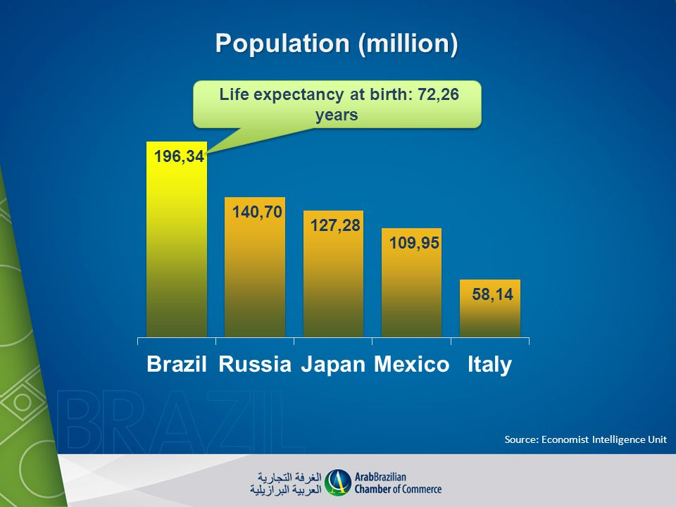 Life expectancy at birth: 72,26 years