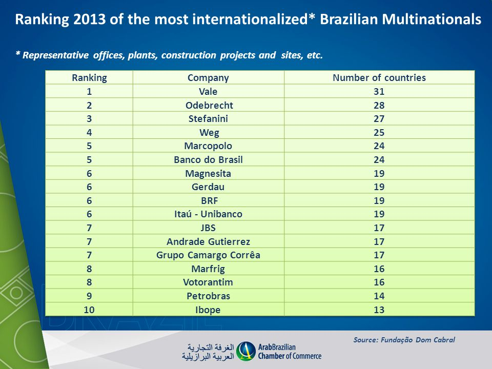 Ranking 2013 of the most internationalized* Brazilian Multinationals