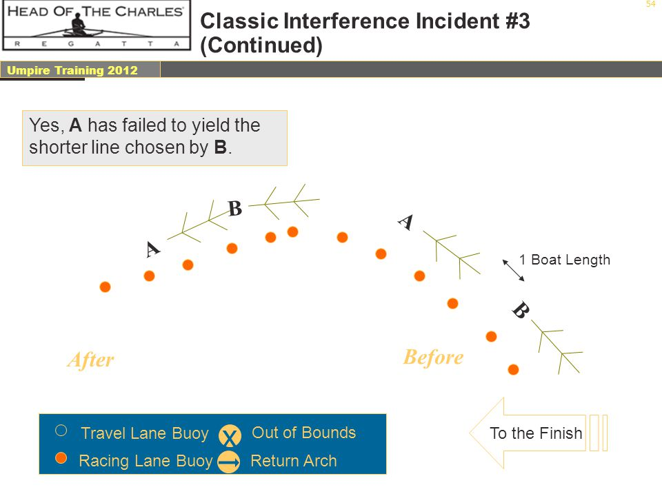 Classic Interference Incident #3 (Continued)
