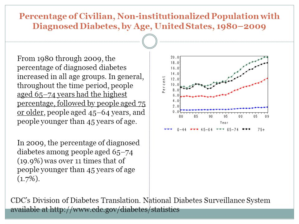 Percentage of Civilian, Non-institutionalized Population with Diagnosed Diabetes, by Age, United States, 1980–2009