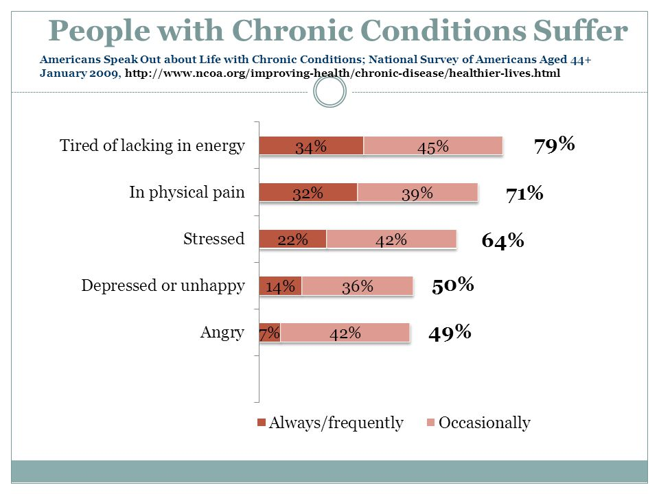 People with Chronic Conditions Suffer