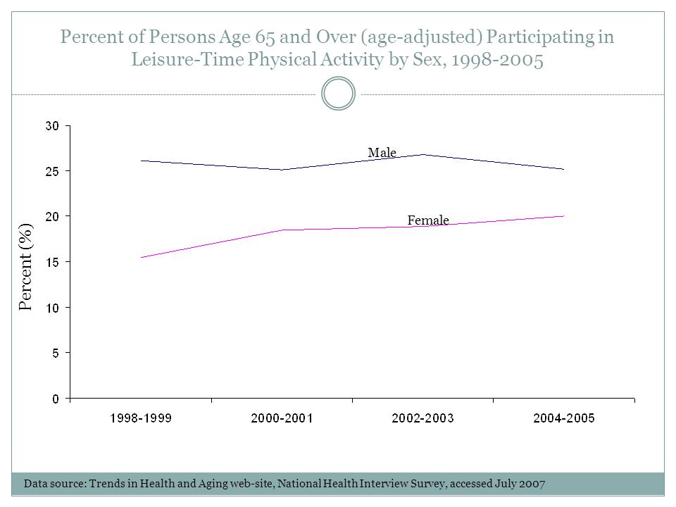 Percent of Persons Age 65 and Over (age-adjusted) Participating in Leisure-Time Physical Activity by Sex, 1998-2005