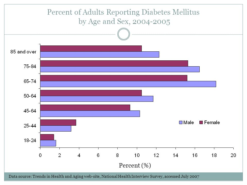Percent of Adults Reporting Diabetes Mellitus by Age and Sex, 2004-2005