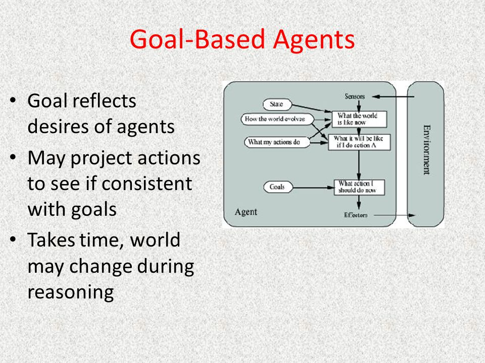 Goal-Based Agents Goal reflects desires of agents